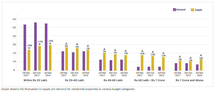 Kolkata demand supply graph 2