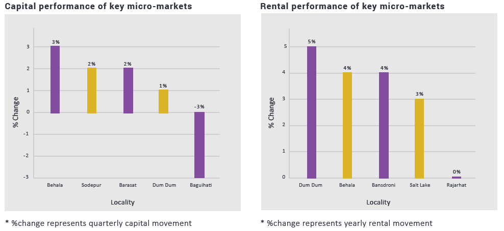 Kolkata capital and rental trends_ Oct-dec 2017
