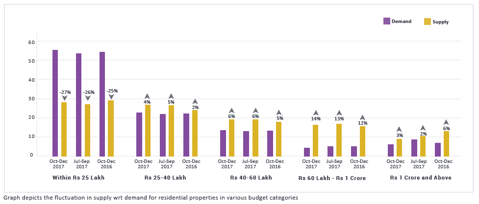 Kolkata demand supply graph2_ Oct-dec 2017