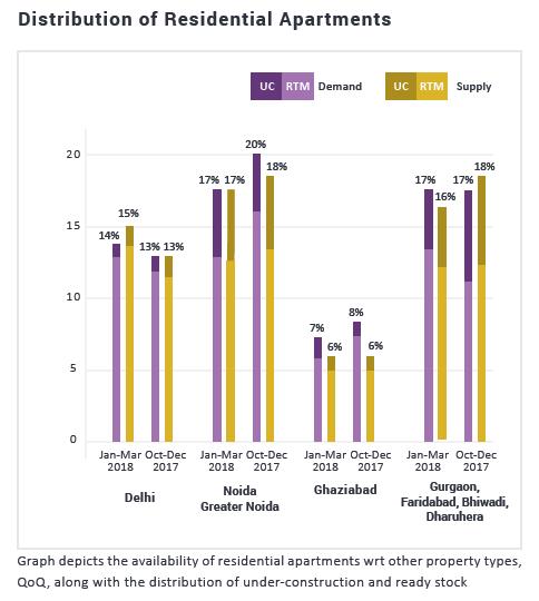 delhi demand supply-graph1-jan-mar 2018