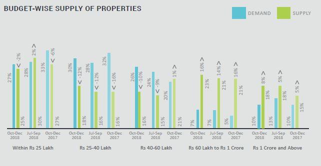Budget wise Hyderabad
