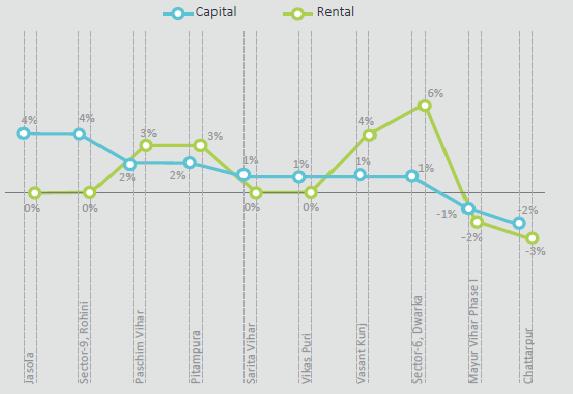 Capital Rental Delhi