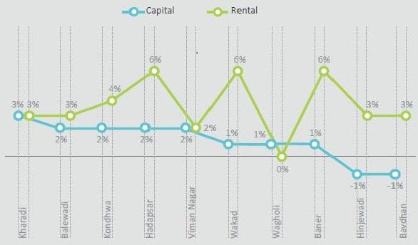 Capital Rental Pune
