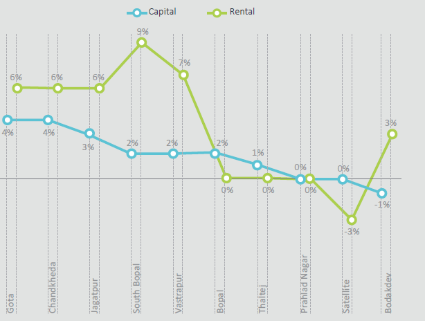 Capital and rental trends
