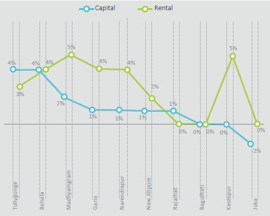Capital-Rental Kolkata