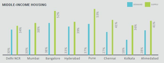 Mid income housing Pan India