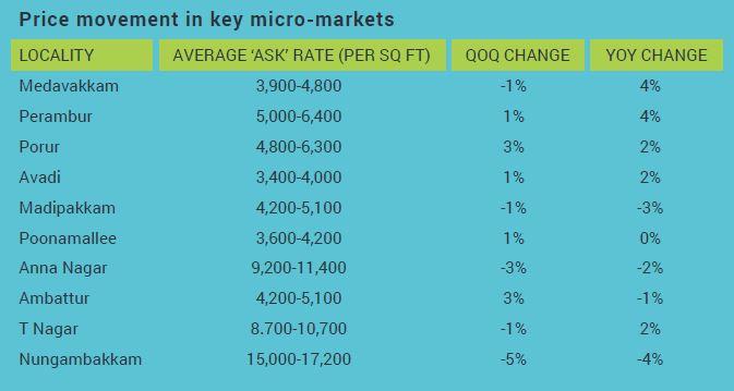 Price movement Chennai