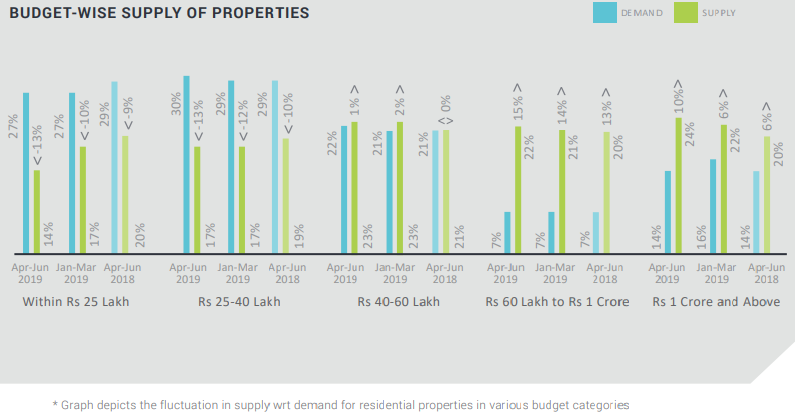 Budget wise supply of properties