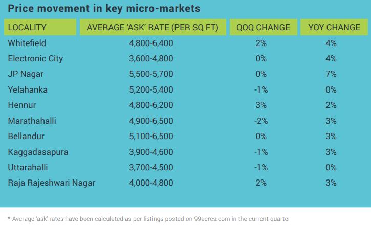 Price movement in key micro-markets