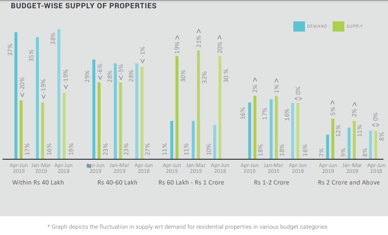 budget-wise supply of apartments