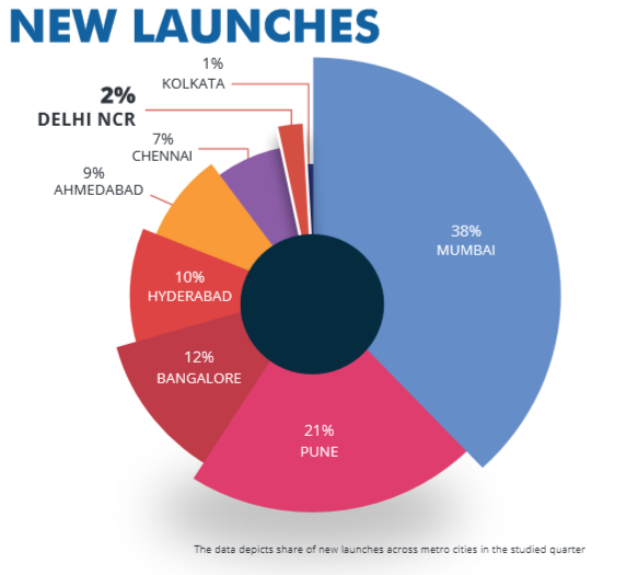 New launches _ Delhi