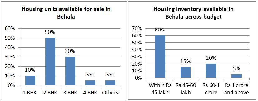 Housing inventory available in Behala
